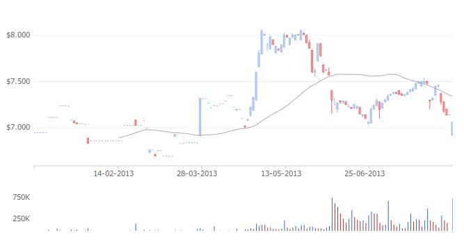 Fonterra Stock Chart