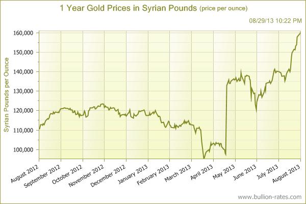 Gold vs Yen
