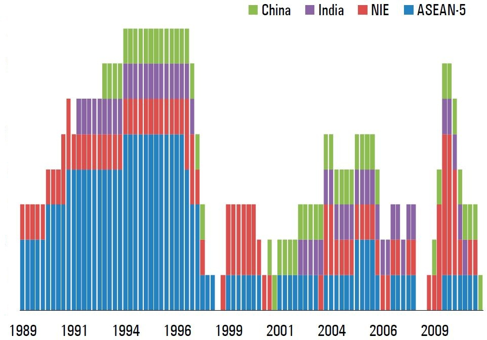Figure 2: Distribution of Capital Inflows by Country Source: IMF, Balance of Payments Statistics