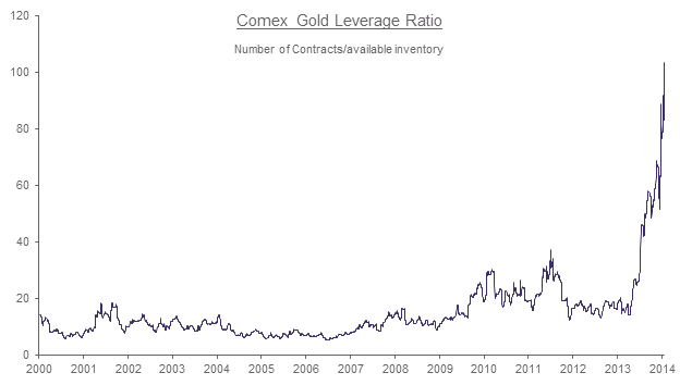Comex Gold Leverage Ratio
