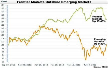 Emerging and Frontier Markets Performance