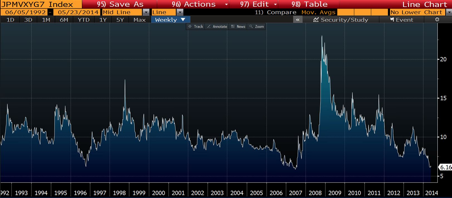 G7 fx volatility index