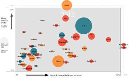 Debt in 2012