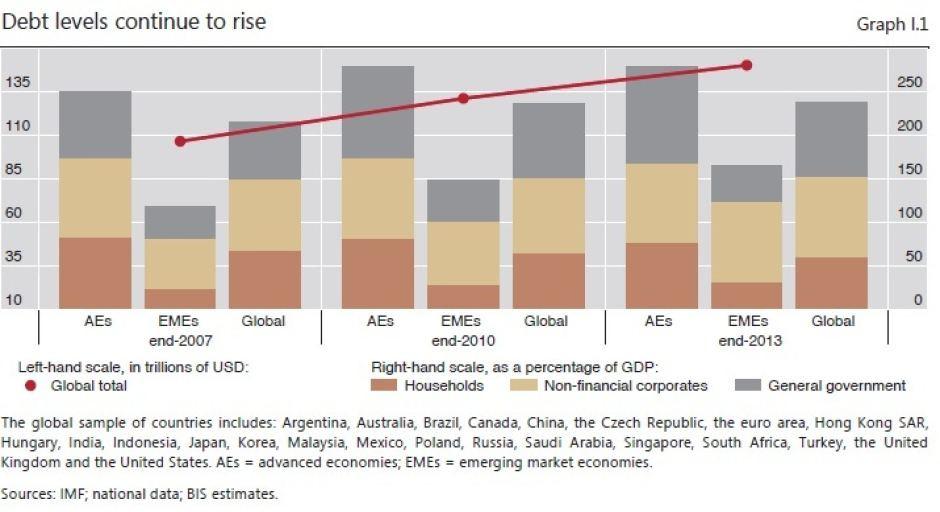Debt Levels Rising