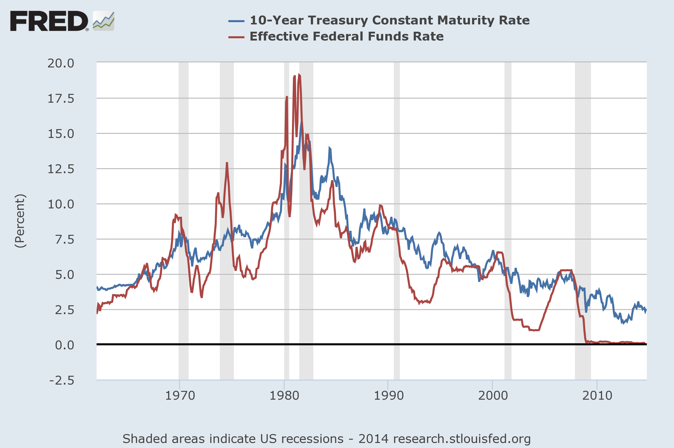 US Interest Rate Chart