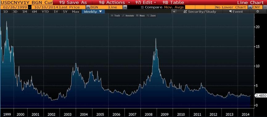 CNY Volatility
