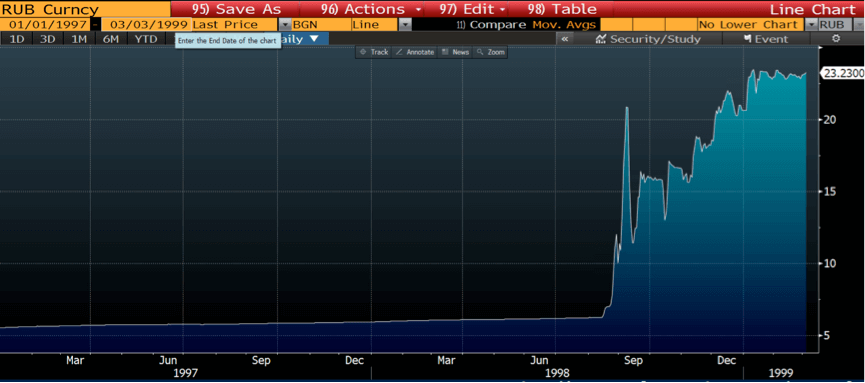 Russian Ruble Chart
