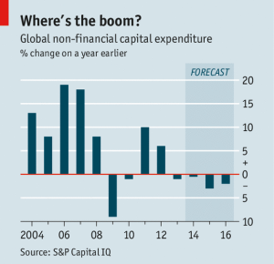 Global non-financial capital expenditure