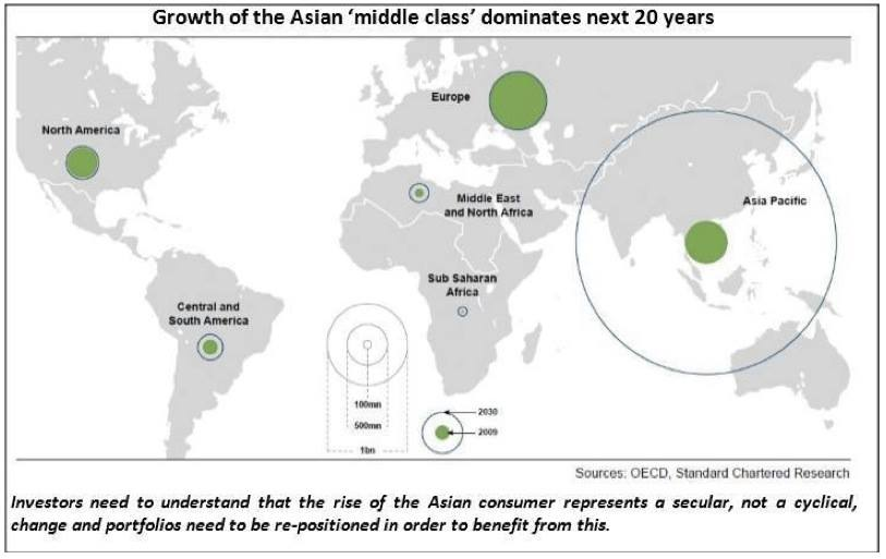 Middle class growth