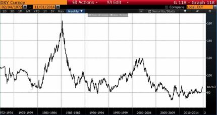 Dollar Index DXY