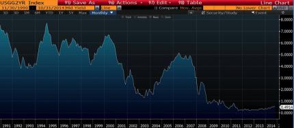 US 2 Year Yield