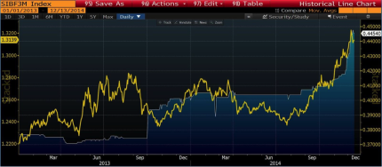 SIBOR and Singapore dollar
