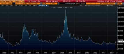 USDCNH Implied Volatility