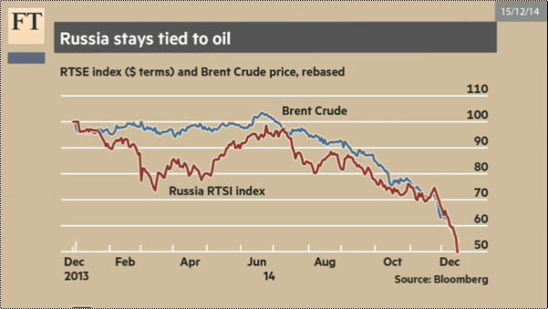 RTSE and Brent Crude