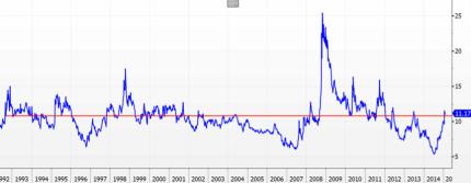 JPMorgan Global Currency Volatility Index