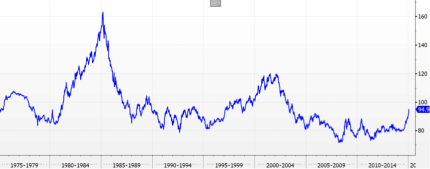 USD Index 1975