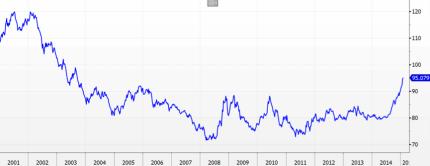 USD Index 2001