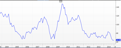 China Monetary Conditions Index