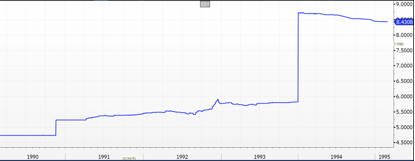 USD/CNY Spot Rate Chart in 1993 During Renminbi Devaluation