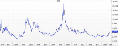 USD/CNY Implied Volatility