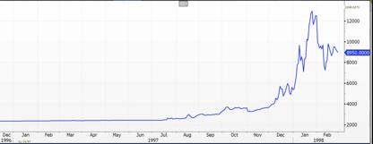 USD/INR Spot Rate Chart