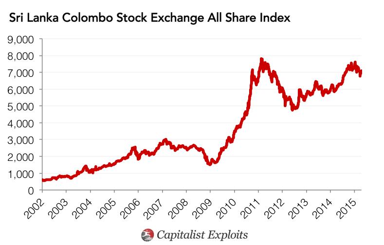 Colombo Stock Exchange Index