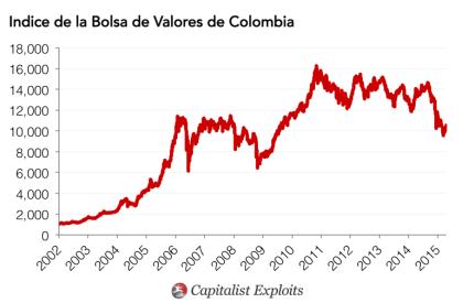 Colombia Stock Exchange Chart
