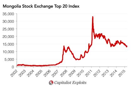 Mongolia Stock Exchange Index