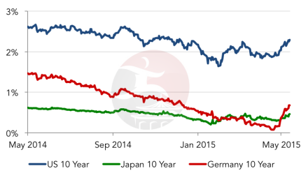 Bond Yields - 1-Year Chart Sovereign Debt
