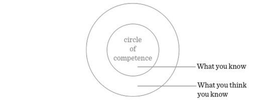 Circle of Competence Casa Verde Capital