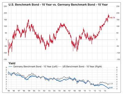 US Bond German Bond Spread