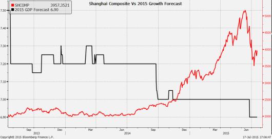 Shanghai Stock Exchange Composite Index
