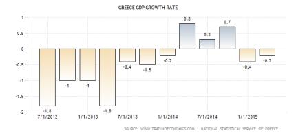greece-gdp-growth debt