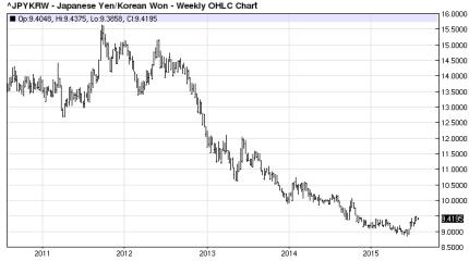JPYKRW Chart