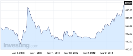 USDCLP Chart