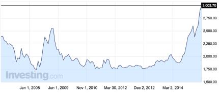 USDCOP Chart