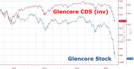 Glencore CDS