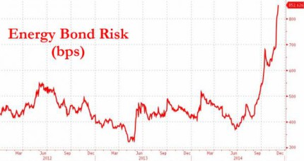 High Yield Energy Yield Letters from a Hedge Fund Manager