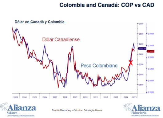 Colombian Peso and Canadian Dollar