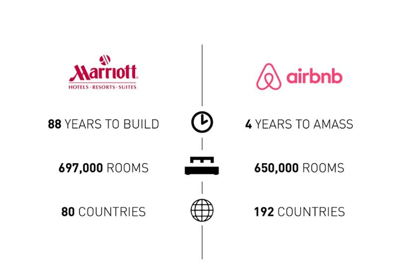 Marriott vs Airbnb