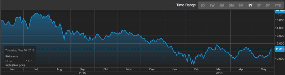 European Banks ING Chart