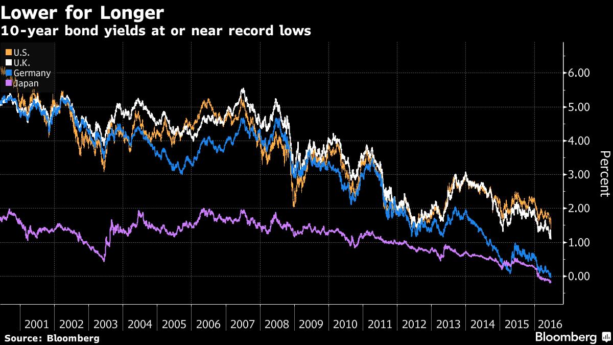 10-year bond yields