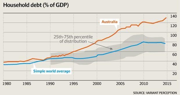 Australia Household Debt