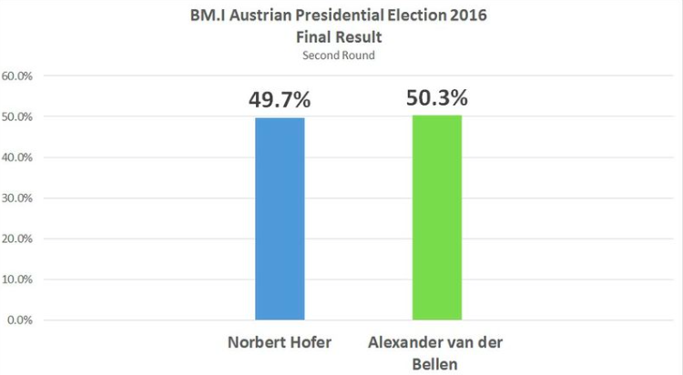 Austrian Presidential Election 2016 Result