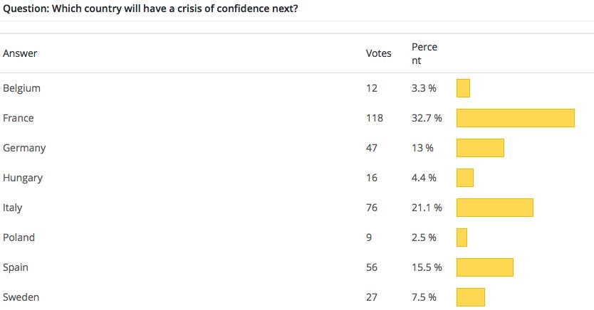 Wow-Poll-EU