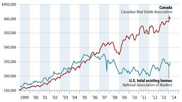 Canada vs US real estate