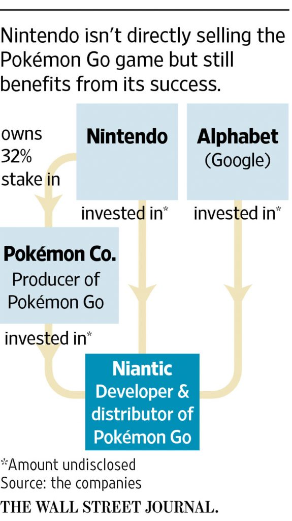 Pokemon Go Ownership Structure