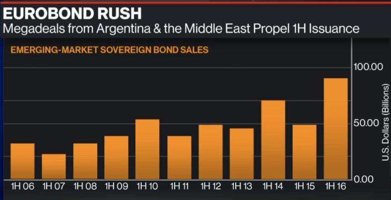 Eurobond Rush