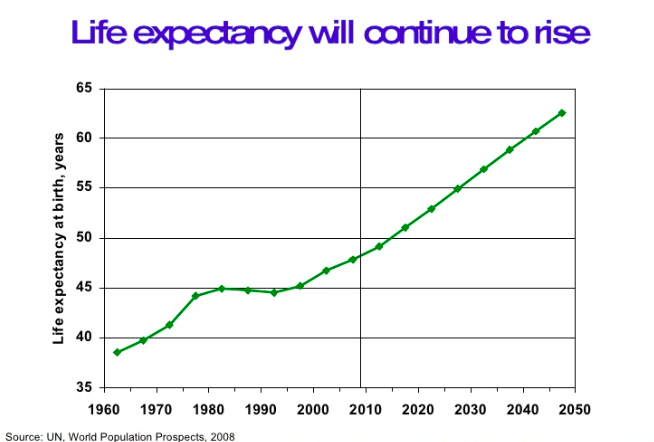 Your Pension Is Threatened As Life Expectancy Rises