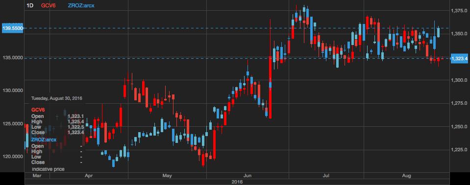 Gold spot in red & The Pimco 25yr zero coupon Treasury ETF